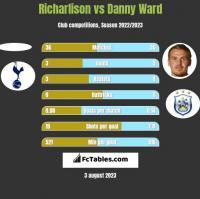 Richarlison vs Danny Ward h2h player stats