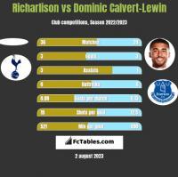 Richarlison vs Dominic Calvert-Lewin h2h player stats
