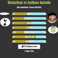 Richarlison vs Emiliano Buendia h2h player stats