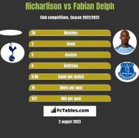 Richarlison vs Fabian Delph h2h player stats
