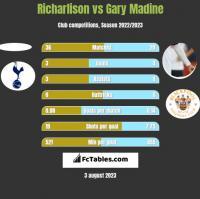 Richarlison vs Gary Madine h2h player stats