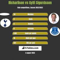Richarlison vs Gylfi Sigurdsson h2h player stats