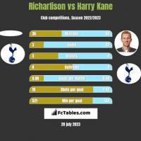Richarlison vs Harry Kane h2h player stats