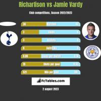 Richarlison vs Jamie Vardy h2h player stats