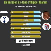 Richarlison vs Jean-Philippe Gbamin h2h player stats
