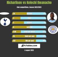Richarlison vs Kelechi Iheanacho h2h player stats