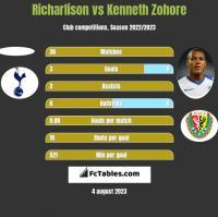 Richarlison vs Kenneth Zohore h2h player stats