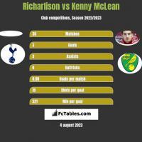 Richarlison vs Kenny McLean h2h player stats