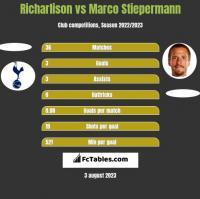 Richarlison vs Marco Stiepermann h2h player stats
