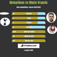 Richarlison vs Mario Vrancic h2h player stats