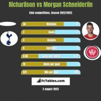 Richarlison vs Morgan Schneiderlin h2h player stats