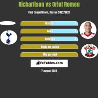 Richarlison vs Oriol Romeu h2h player stats