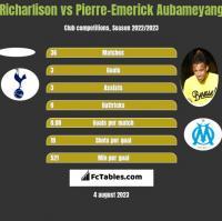Richarlison vs Pierre-Emerick Aubameyang h2h player stats