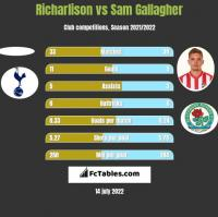 Richarlison vs Sam Gallagher h2h player stats