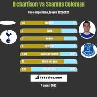 Richarlison vs Seamus Coleman h2h player stats