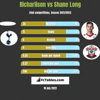 Richarlison vs Shane Long h2h player stats