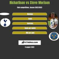 Richarlison vs Steve Morison h2h player stats