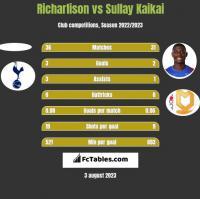 Richarlison vs Sullay Kaikai h2h player stats