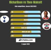 Richarlison vs Theo Walcott h2h player stats