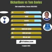 Richarlison vs Tom Davies h2h player stats