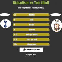 Richarlison vs Tom Elliott h2h player stats