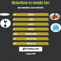 Richarlison vs Ismaila Sarr h2h player stats