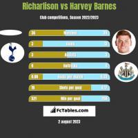 Richarlison vs Harvey Barnes h2h player stats