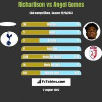 Richarlison vs Angel Gomes h2h player stats