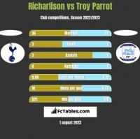 Richarlison vs Troy Parrot h2h player stats