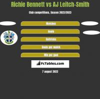 Richie Bennett vs AJ Leitch-Smith h2h player stats