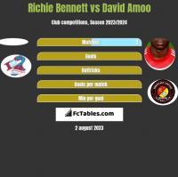 Richie Bennett vs David Amoo h2h player stats