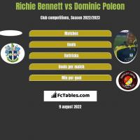 Richie Bennett vs Dominic Poleon h2h player stats