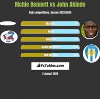 Richie Bennett vs John Akinde h2h player stats
