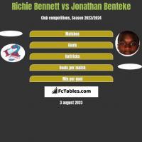 Richie Bennett vs Jonathan Benteke h2h player stats