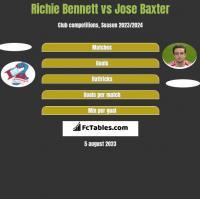 Richie Bennett vs Jose Baxter h2h player stats