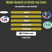 Richie Bennett vs Kevin van Veen h2h player stats