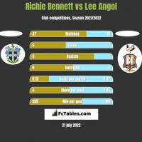 Richie Bennett vs Lee Angol h2h player stats