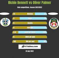 Richie Bennett vs Oliver Palmer h2h player stats