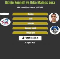 Richie Bennett vs Urko Mateos Vera h2h player stats