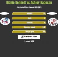 Richie Bennett vs Ashley Nadesan h2h player stats