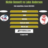 Richie Bennett vs Luke Andersen h2h player stats