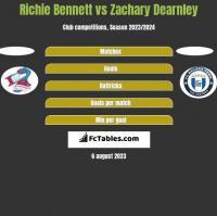 Richie Bennett vs Zachary Dearnley h2h player stats