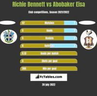 Richie Bennett vs Abobaker Eisa h2h player stats