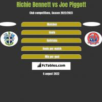 Richie Bennett vs Joe Piggott h2h player stats