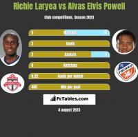 Richie Laryea vs Alvas Elvis Powell h2h player stats