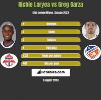 Richie Laryea vs Greg Garza h2h player stats