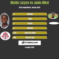 Richie Laryea vs Janio Bikel h2h player stats