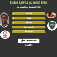 Richie Laryea vs Jorge Figal h2h player stats