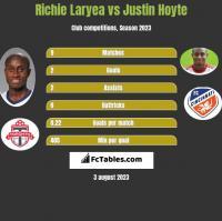 Richie Laryea vs Justin Hoyte h2h player stats