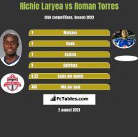 Richie Laryea vs Roman Torres h2h player stats